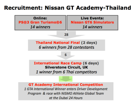 Recruitment- Nissan GT Academy-Thailand