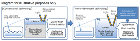 Mazda Bio-based engineering plastic diagram