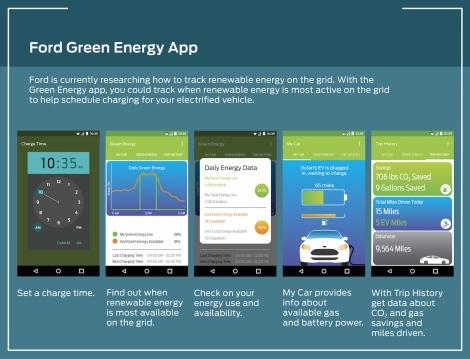 Ford Green Energy App