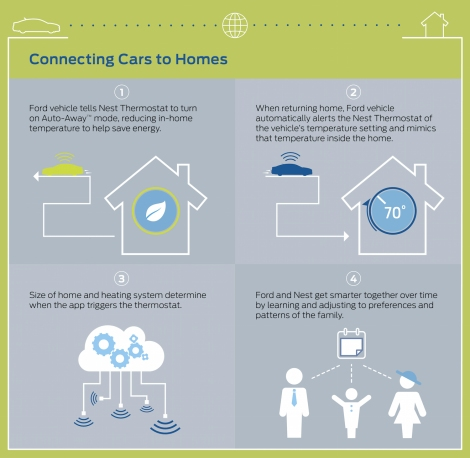 Connecting Cars to Homes