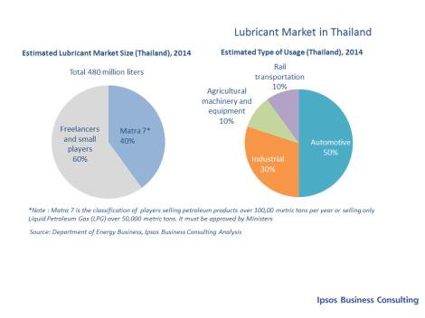 Domestic Demand of Lube in SEA