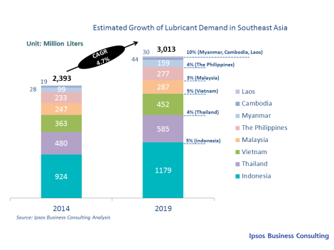 Estimated Growth of Lubricant Demand in Southeast Asia
